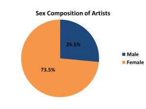 Sex Composition of Artists
