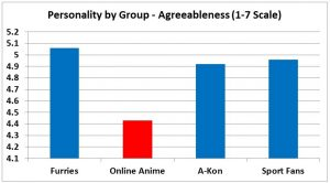 F3 slide - Agreeableness
