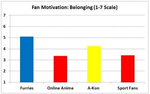 F3 slide - Belonging Motivation