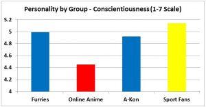 F3 slide - Conscientiousness