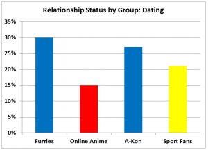 F3 slide - Dating