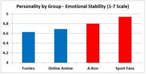 F3 slide - Emotional Stability