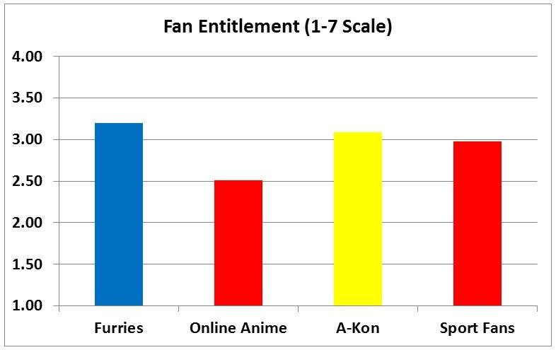 F3 slide - Entitlement
