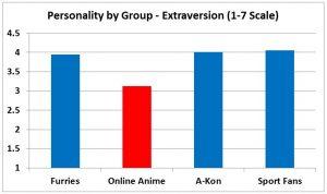 F3 slide - Extraversion