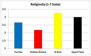 F3 slide - Religiosity