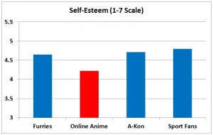 F3 slide - Self-Esteem