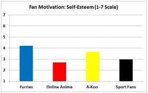 F3 slide - Self-Esteem Motivation