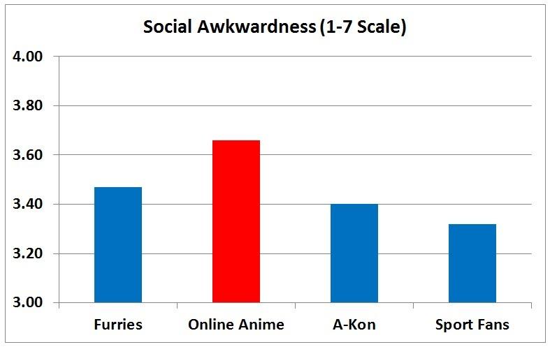 F3 slide - Social Awkwardness