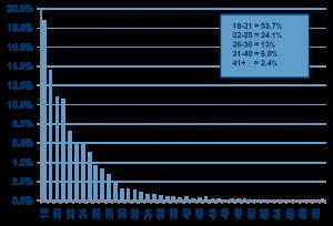 Age Details of Furries in Sample