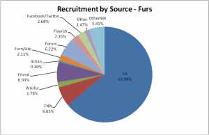 04-FurRecruitment