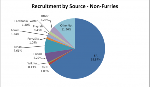 05-NonFurRecruitment
