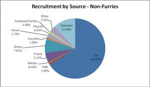 05-NonFurRecruitment