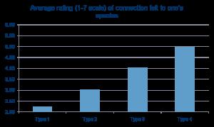 17-TypeConnection