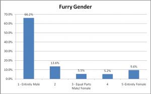25-FurryGender