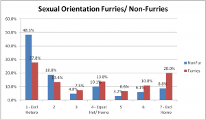 27-FurNonFurSexorientation