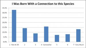 30-SpeciesChoiceBornConnection