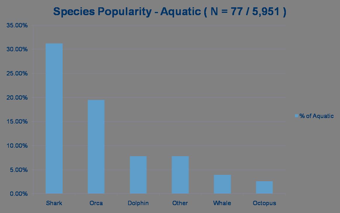 51-SpeciesAquatic