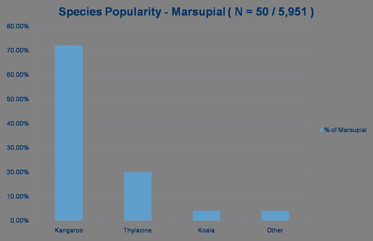 52-SpeciesMarsupial