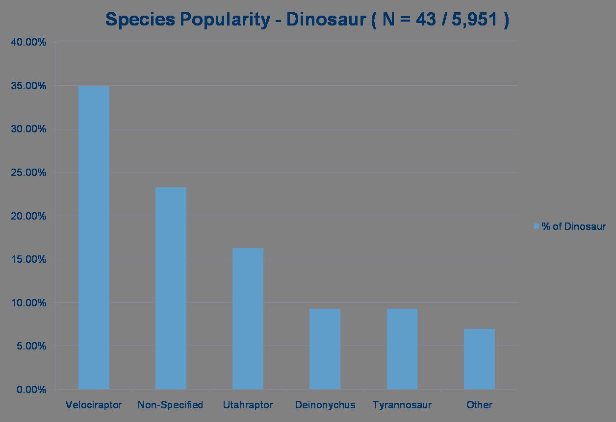 53-SpeciesDinosaur