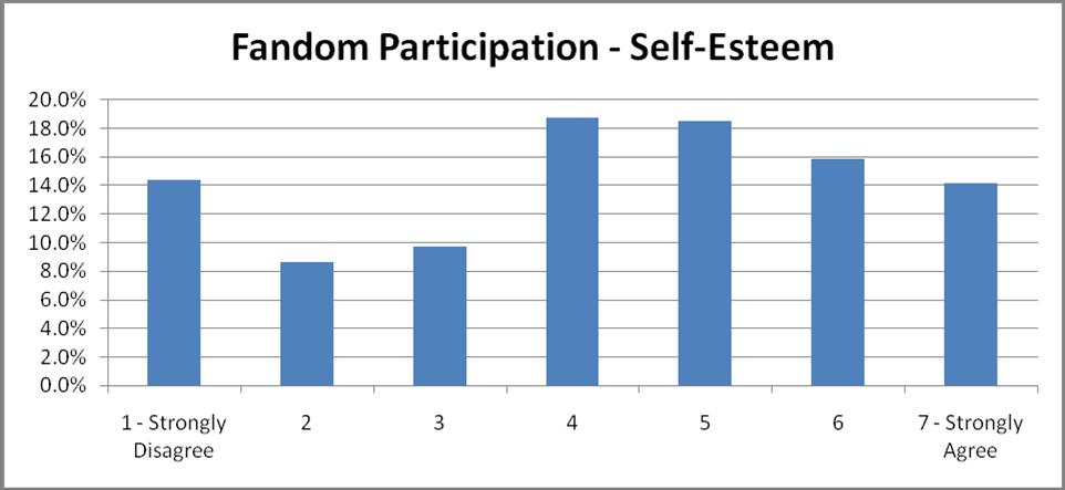 56-Self-Esteem