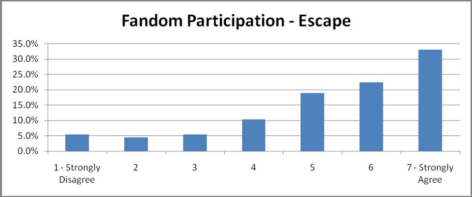 57-Escape