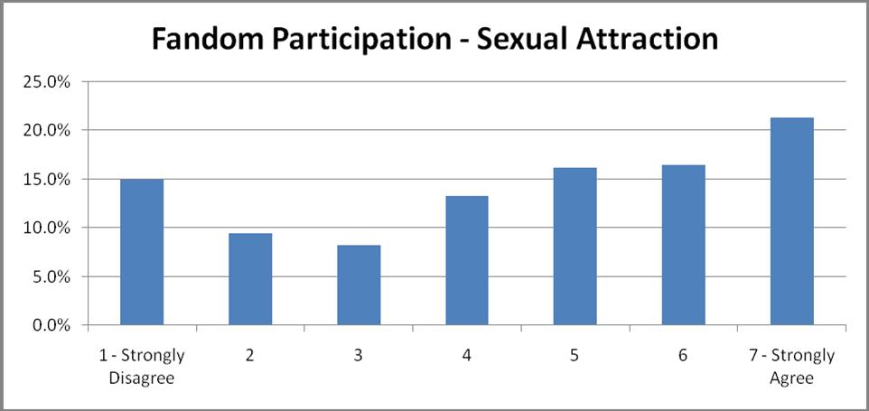60-SexualAttraction