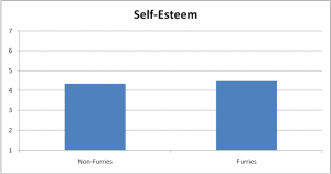 61-Self-EsteemDifferences