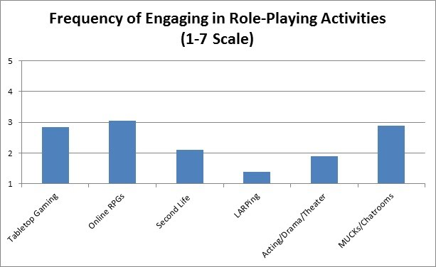 AC12 Slide - Frequency of RP Activities