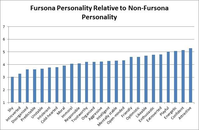 AC12 Slide - Fursona Similarity to Non Fursona Personality