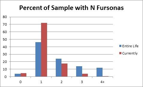AC12 Slide - Number of Fursonas