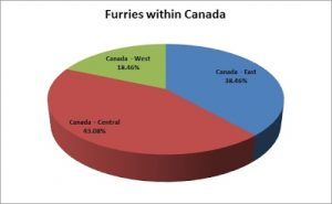 F13 Slide - Furries within Canada Pie Chart