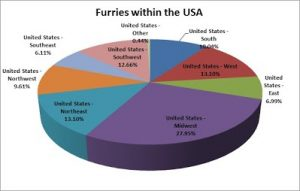 F13 Slide - Furries within the US Pie Chart
