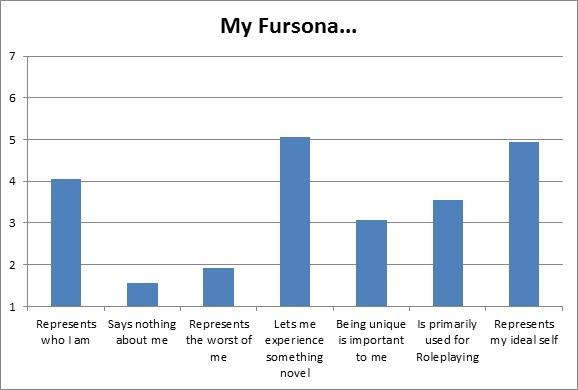 F13 Slide - Fursona Function Chart