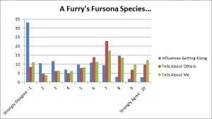 F13 Slide - Fursona Tells Chart