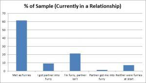 F13 Slide - In Relationship shart