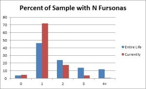 F13 Slide - Number of Fursonas Chart