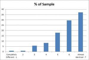 F13 Slide - Similarity to Fursona Chart