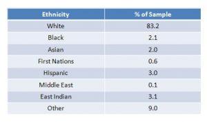 S11 Furry Ethnicity