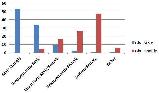 TFF2012 Gender Breakdown