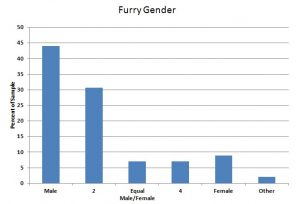 s11 Furry Gender