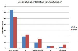 s11 Fursona Gender
