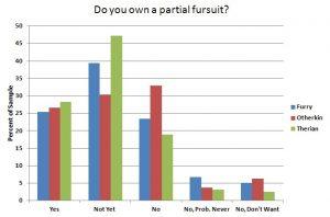 s11 Fursuit 2 own partial