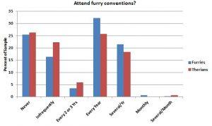 s11 involve 2 FurryConventions